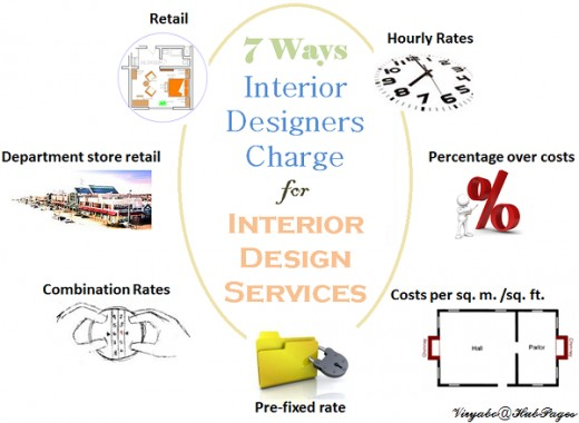 7 ways interior designers charge for services dengarden for Where can you work as an interior designer