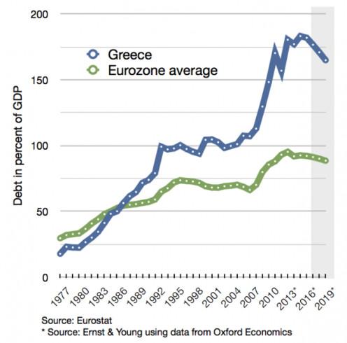 Debt analysis- Greece with European Union average