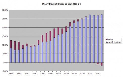 Misery Index of Greece