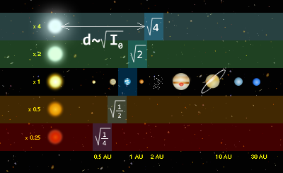 Distance from each type of star that planet dhould be to have a chance of being habitable.