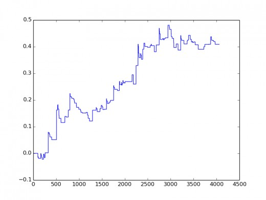 Graphing is easy with matplotlib