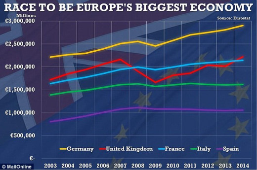 Although the German economy is well ahead. The United Kingdom's economy is beginning to pick up pace. s you can see out of all these countries in 2014 the United Kingdom is the fastest growing economy.