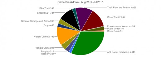 Pie chart showing the break down of reported crimes in the Manchester City area