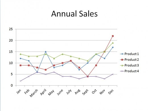 Example of an Annual Sales Chart