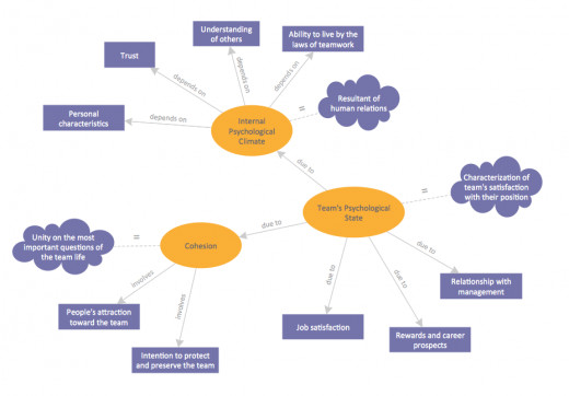 Fugure 1.   A concept map focusing on team unity created using ConceptDraw PRO
