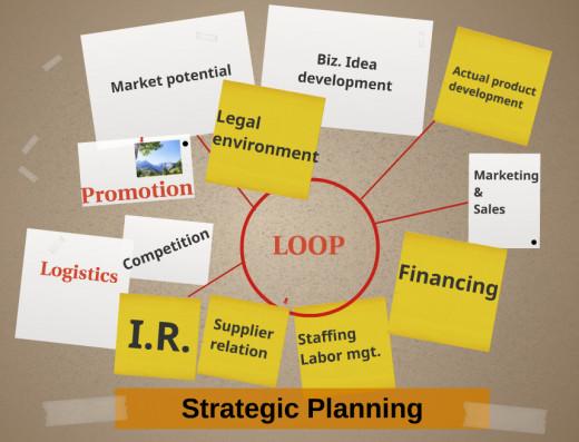 Strategic Planning as a loop