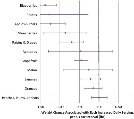 Comparison of the weight loss expected from eating one extra portion of fruit daily