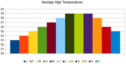 The average high temperatures on St. Maarten range from the low to high 80s Fahrenheit all year.