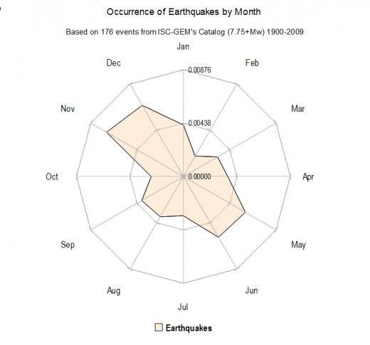 Frequency of 7.75 magnitude or larger earthquakes by month (created by the author using the Open Office software).