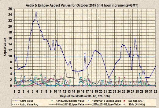 Chart displaying peaks in Astro and Eclipse aspect values for the month of October 2015 (created by the author with an early version of Excel).