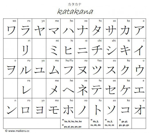 How To Write Your Name In Japanese | Hubpages