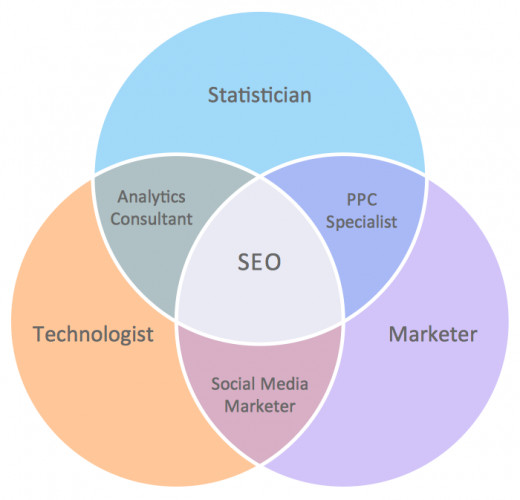 Fugure 3. This Venn diagram shows the names of the professions that have important skill intersections for internet marketing.