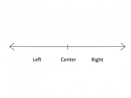Left-Right spectrum.