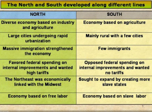 Other differences between the North and The South