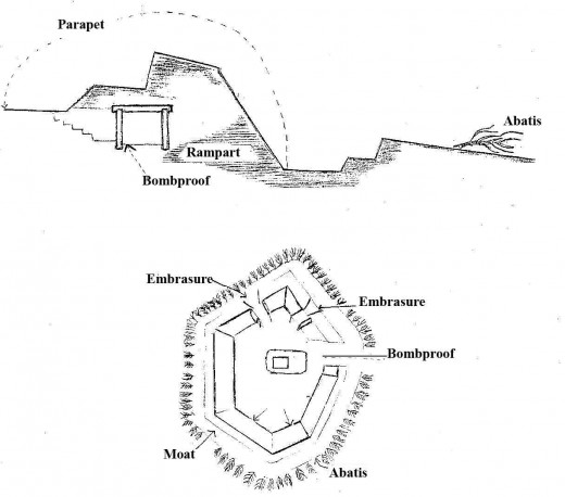 Components of an earthwork