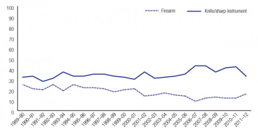 A graph comparing the number of knife and gun homicides since gun legislation laws were passed in Australia in 1996.