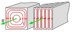 Hysteresis loss and eddy current losses: Core losses types