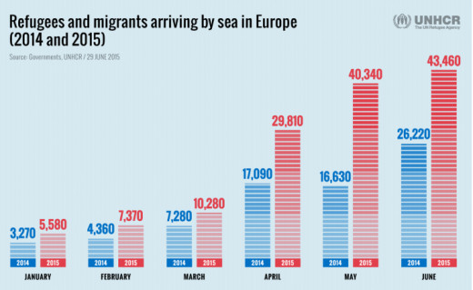 Refugees arriving by sea in Europe