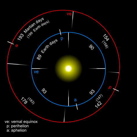 Earth and Mars Orbiting the Sun