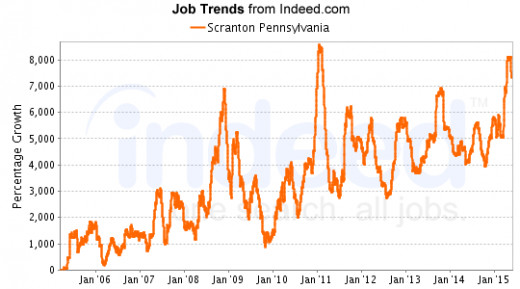Notice spikes in job listings in 2009, 2011, and 2015 during the Obama Administration.