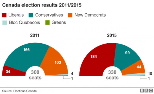 Compared to our last election, the Liberals have made a significant turn around in the minds of Canadians.