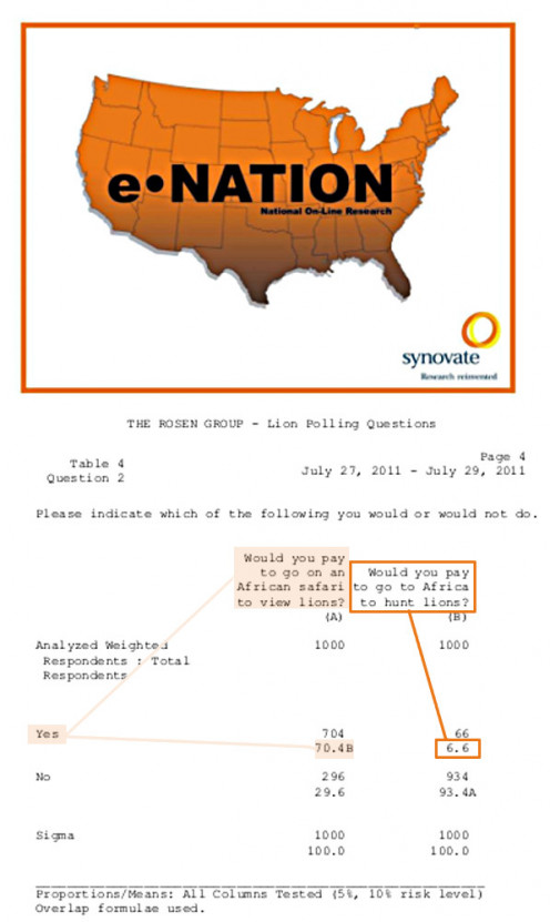 Synovate eNation data sheet for 2011 poll on trophy hunting, rearranged and highlighted for clarity by RG Kernodle