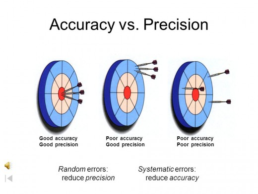Less Errors increases Accuracy and Precision of the Experiment
