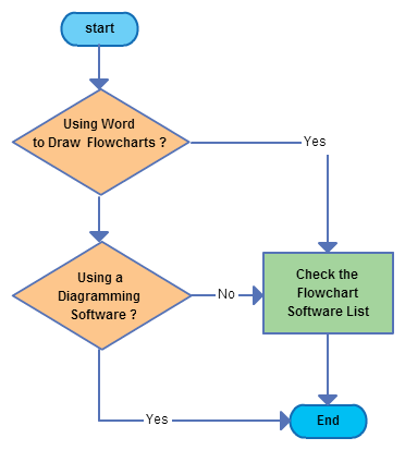 Although they look simple, flowcharts can map very complex processes