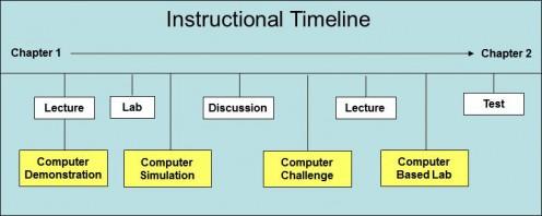 """Sequential Multimedia """"Modules"""""""