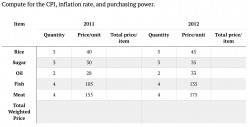 Macroeconomics: Definition of Inflation, Measuring Inflation Rate (CPI), and Causes and Effects of Inflation