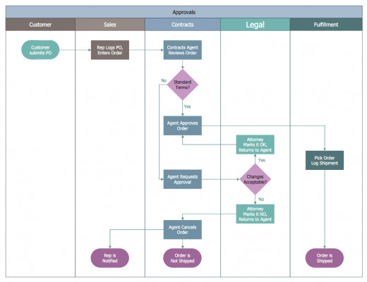 Figure 3. This swimlane diagram was created using ConceptDraw PRO, and shows the steps that each division is responsible for in a customer order.