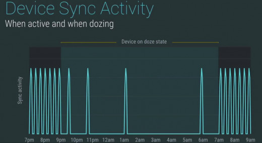 Figure 1 Doze limits the Sync Activity of Smartphone, and thus results in an improved battery life. Image credit Google