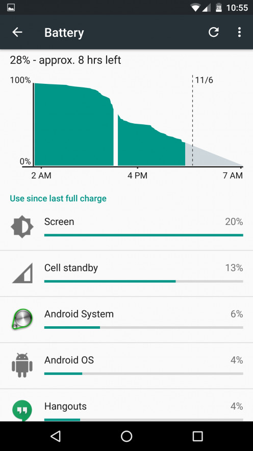 Battery Chart of Phone in idle and Standby