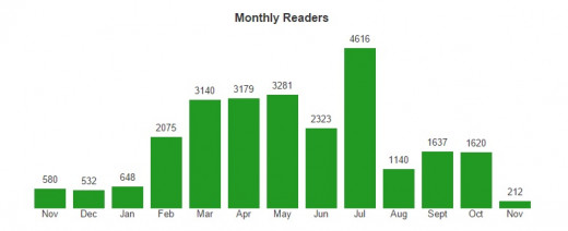 You will be able to see how many readers you get each month.