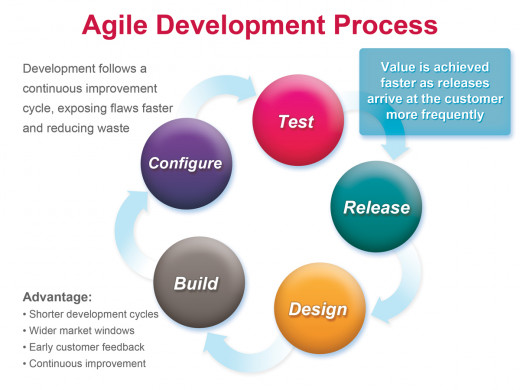 The business focus here hide problems with Agile