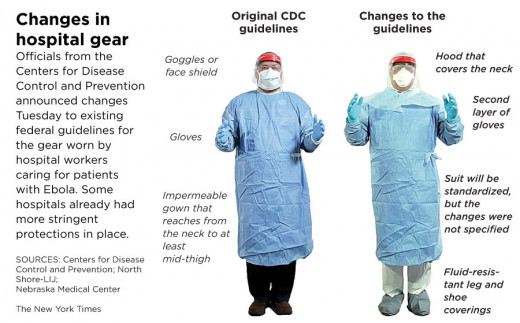 The safety PPE - Recommended by the CDC