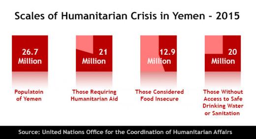 Scales of Humanitarian Crisis in Yemen - 2015
