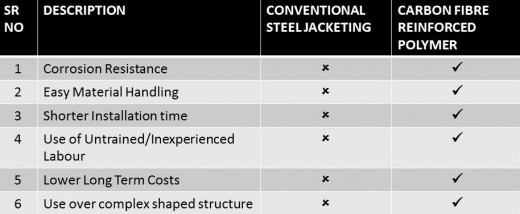 Comparison of  Steel Jacketing and Use of Carbon Fiber Reinforced Polymer