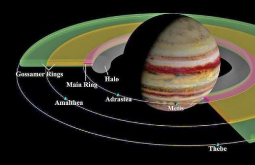 Jupiter's ring system.