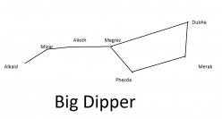 The Big Dipper (Reference to Locate Stars in the Night Sky)