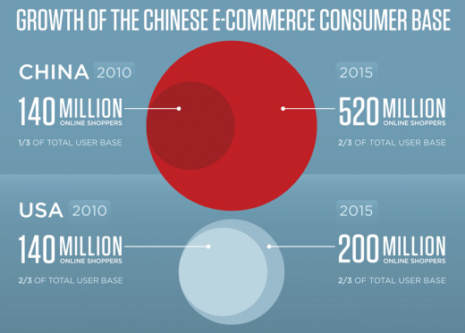 Growth of Ecommerce in China