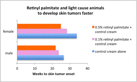 Retinyl Palmitate acts as a catalyst in promoting skin tumours. Image Source: RISK SENSE[xxi]