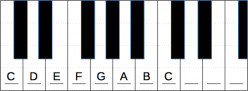 Learn How To Play The Piano For Free