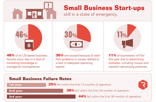 Why do IT Startups Fail?