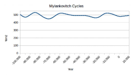 The Milankovitch cycles are believed to be the driver of Ice Ages. The fluctuations are much too flat to be the main driver of radical changes. They can however influence our climate depending of the cycle earth is going through.