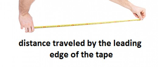 The mathematicians confuse distance (static separation) with distance-traveled (dynamic distance) by the leading edge of the tape.