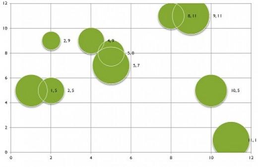 Solo bubble plot - finger tapping (key of E)