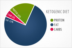 Good versus Bad Carbohydrates—an Interesting Battle