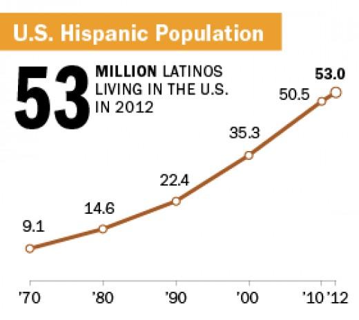 Latin Population in USA