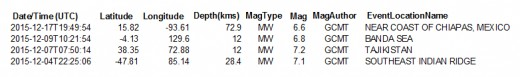 List of all worldwide earthquakes of at least 6.4 magnitude for the month of December 2015 (with GCMT as the magnitude author).